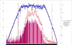 Performance Measurement Chart Jasper Reports