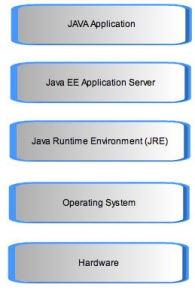 Java application execution model