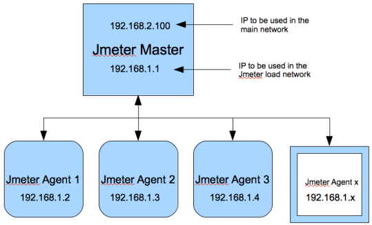 JMeter Distributed Testing Structure